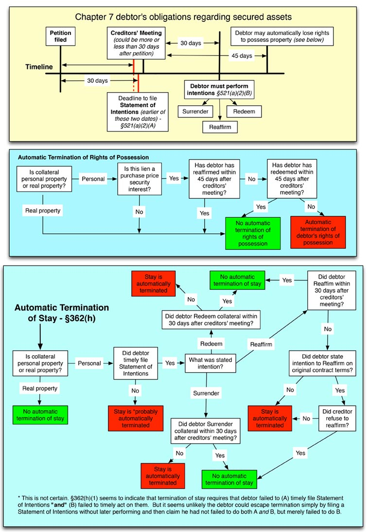 chapter-11-bankruptcy-process