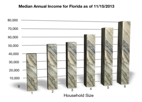 Chart of new median income figures for Florida as of November 15, 2013