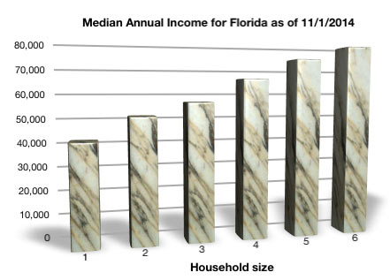 Florida Chapter 7 bankruptcy income limits as of November 1, 2014