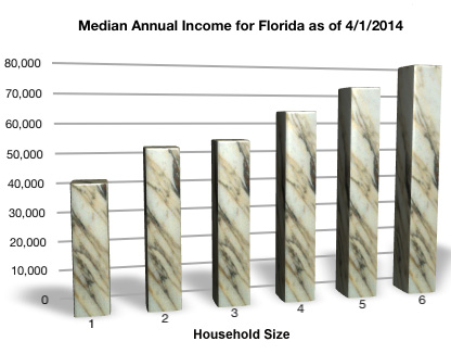 Median Annual Income for Florida Bankruptcy